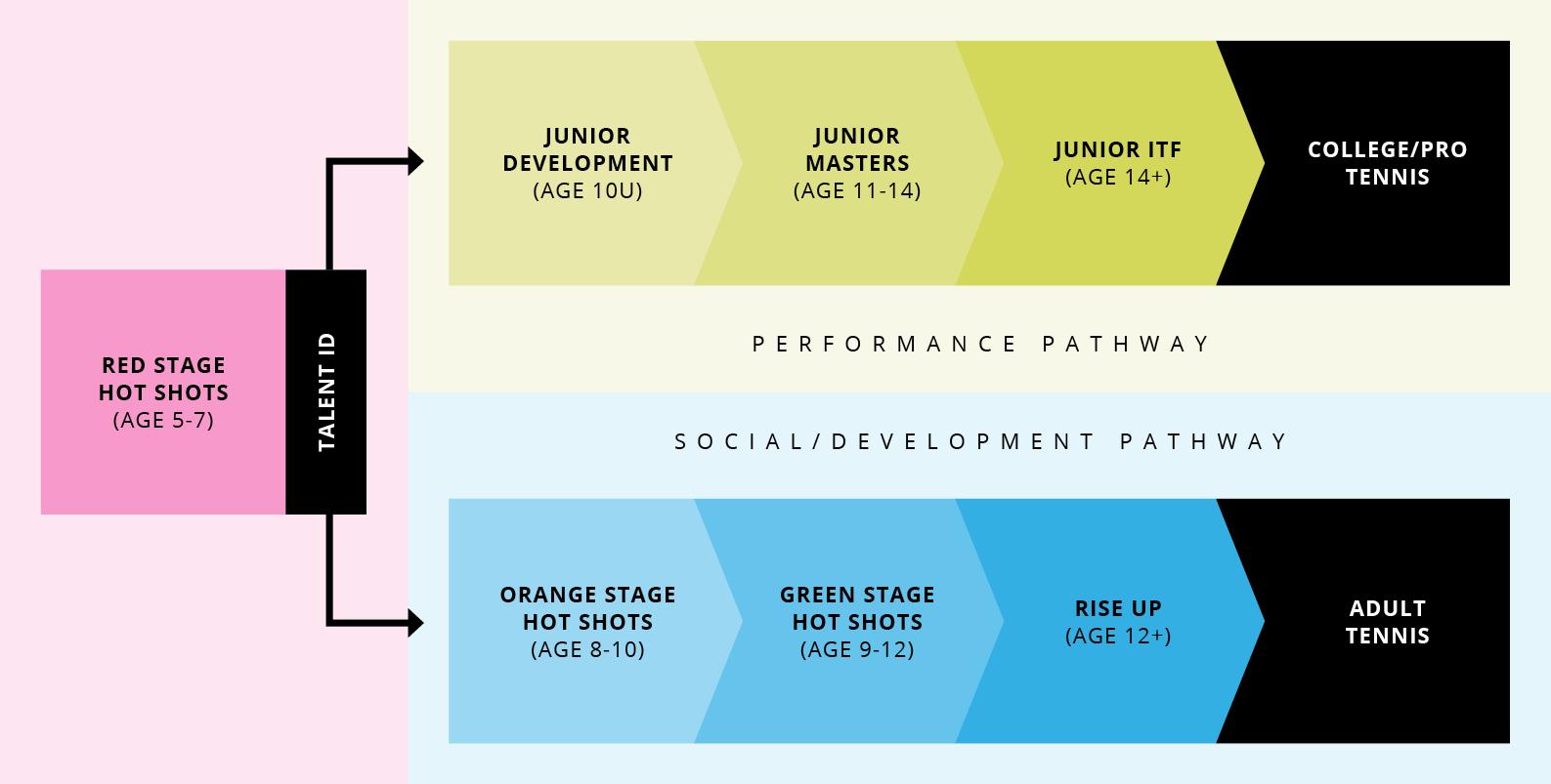 PLANiTPRO Performance and Development/Social Player Pathways